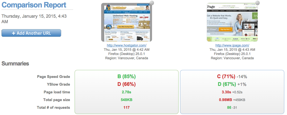 HostGator vs iPage Benchmark Test